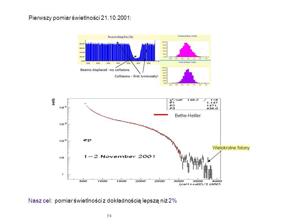 54 Pierwszy pomiar świetlności 21.10.2001: Nasz cel: pomiar świetlności z dokładnością lepszą niż 2% Bethe-Heitler Wielokrotne fotony