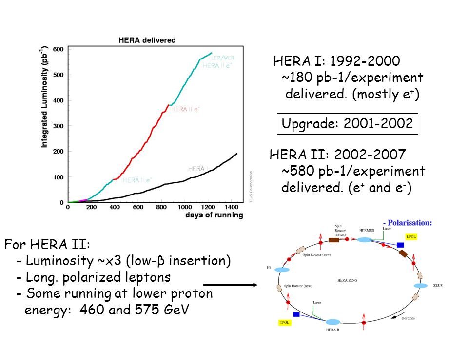 HERA I: 1992-2000 ~180 pb-1/experiment delivered.