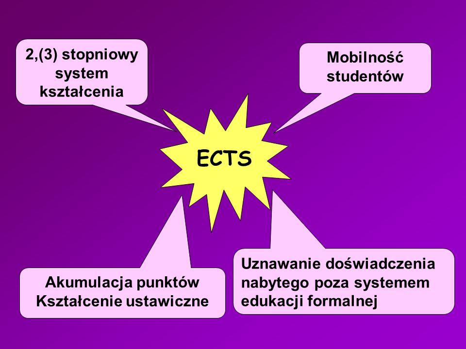 ECTS 2,(3) stopniowy system kształcenia Mobilność studentów Akumulacja punktów Kształcenie ustawiczne Uznawanie doświadczenia nabytego poza systemem edukacji formalnej