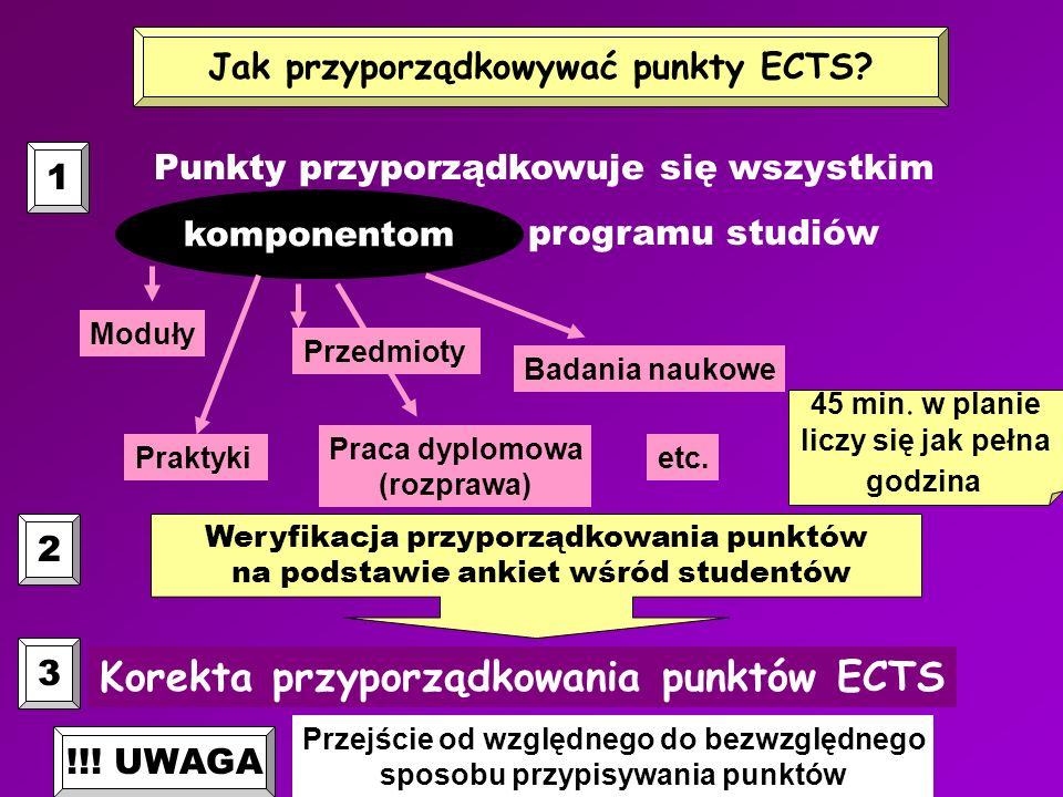 Jak przyporządkowywać punkty ECTS? Punkty przyporządkowuje się wszystkim programu studiów komponentom Moduły Praktyki Praca dyplomowa (rozprawa) Przed