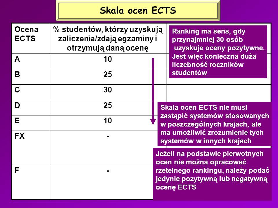 Skala ocen ECTS Ocena ECTS % studentów, którzy uzyskują zaliczenia/zdają egzaminy i otrzymują daną ocenę Uwagi A10 Najlepsi studenci B25 C30 D25 E10 Najniższe oceny pozytywne FX- Niedostateczna – do zaliczenia konieczne uzupełnienie pewnych braków F- NIEDOSTATECZNA – do zaliczenia konieczne uzupełnienie istotnych braków Ranking ma sens, gdy przynajmniej 30 osób uzyskuje oceny pozytywne.