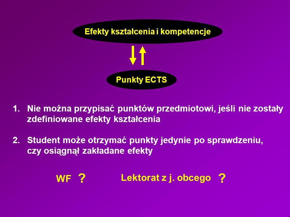 Efekty kształcenia i kompetencje Punkty ECTS 1.Nie można przypisać punktów przedmiotowi, jeśli nie zostały zdefiniowane efekty kształcenia 2.Student może otrzymać punkty jedynie po sprawdzeniu, czy osiągnął zakładane efekty WF .