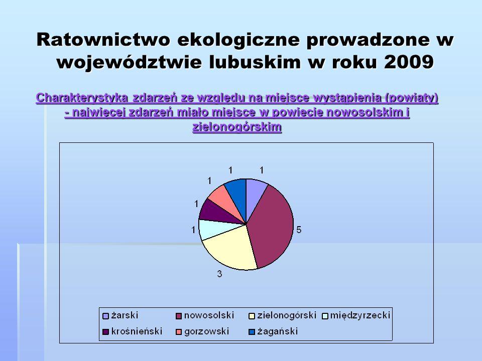 Ratownictwo ekologiczne prowadzone w województwie lubuskim w roku 2009 Charakterystyka zdarzeń ze względu na miejsce wystąpienia (powiaty) - najwięcej