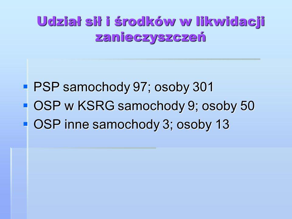 Udział sił i środków w likwidacji zanieczyszczeń PSP samochody 97; osoby 301 PSP samochody 97; osoby 301 OSP w KSRG samochody 9; osoby 50 OSP w KSRG s