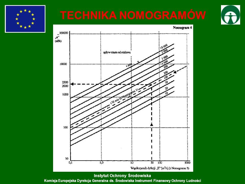 Instytut Ochrony Środowiska Komisja Europejska Dyrekcja Generalna ds. Środowiska Instrument Finansowy Ochrony Ludności TECHNIKA NOMOGRAMÓW