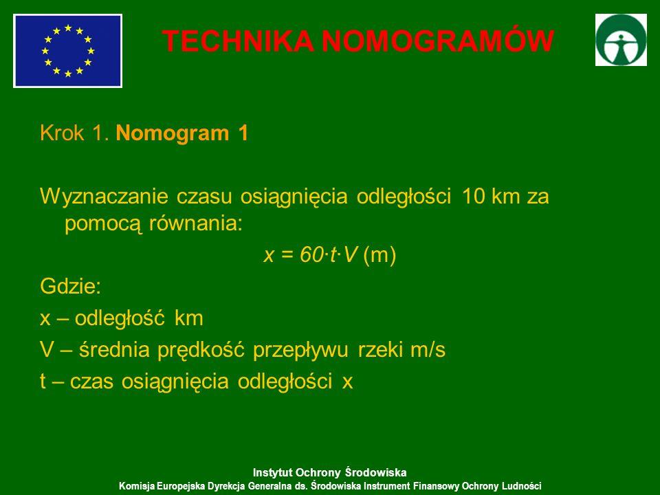 Instytut Ochrony Środowiska Komisja Europejska Dyrekcja Generalna ds. Środowiska Instrument Finansowy Ochrony Ludności Krok 1. Nomogram 1 Wyznaczanie