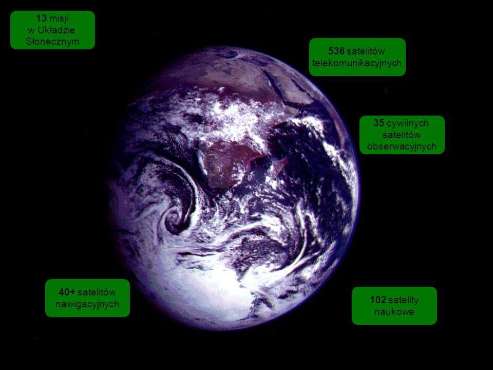 Nauka to drobny fragment działalności kosmicznej 536 satelitów telekomunikacyjnych 35 cywilnych satelitów obserwacyjnych 102 satelity naukowe 13 misji w Układzie Słonecznym 40+ satelitów nawigacyjnych