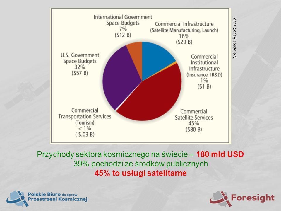 Przychody sektora kosmicznego na świecie – 180 mld USD 39% pochodzi ze środków publicznych 45% to usługi satelitarne The Space Report 2006