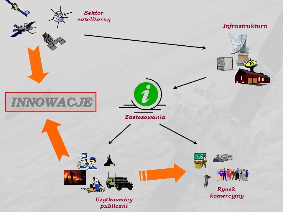 Zastosowania Infrastruktura Sektor satelitarny Użytkownicy publiczni Rynek komercyjny