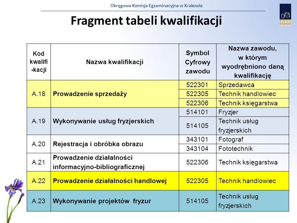 Okręgowa Komisja Egzaminacyjna w Krakowie Fragment tabeli kwalifikacji Kod kwalifi -kacji Nazwa kwalifikacji Symbol Cyfrowy zawodu Nazwa zawodu, w któ