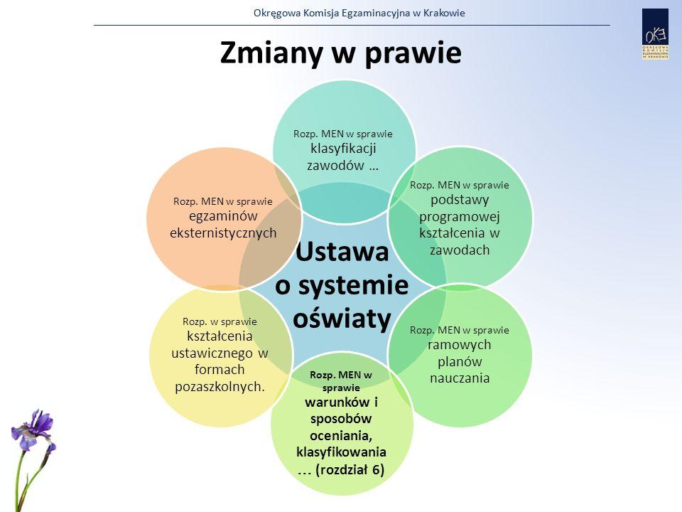 Okręgowa Komisja Egzaminacyjna w Krakowie Zmiany w prawie Ustawa o systemie oświaty Rozp. MEN w sprawie klasyfikacji zawodów … Rozp. MEN w sprawie pod