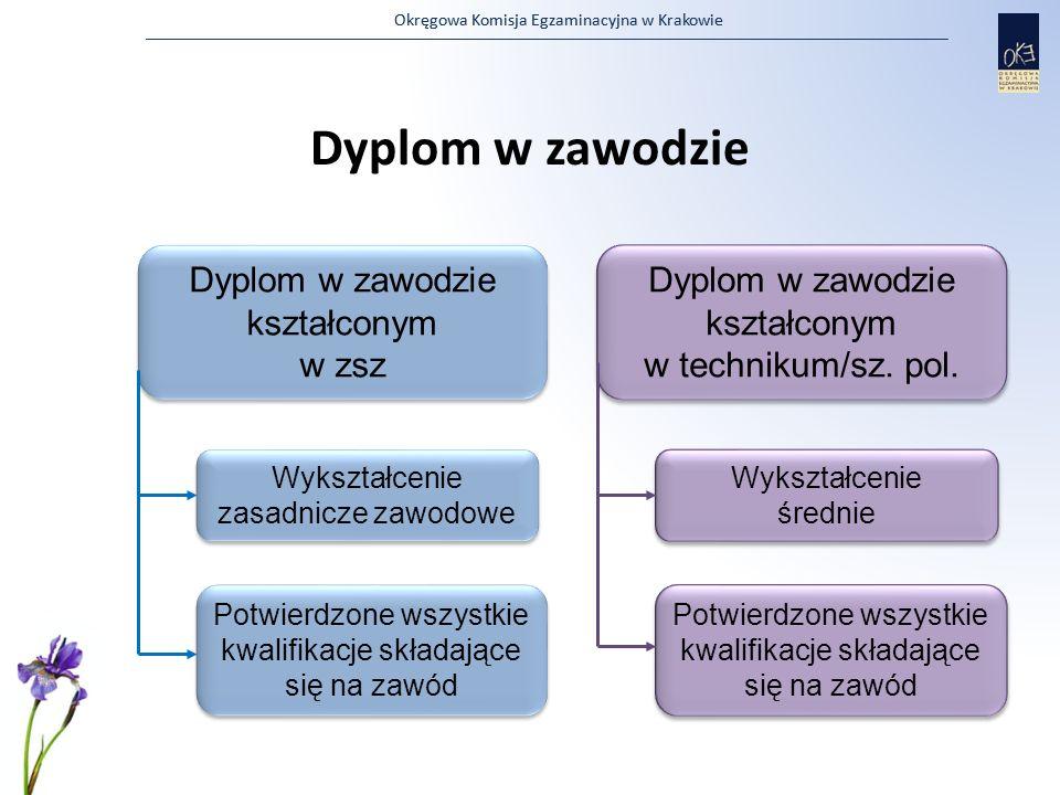 Okręgowa Komisja Egzaminacyjna w Krakowie Dyplom w zawodzie Dyplom w zawodzie kształconym w zsz Dyplom w zawodzie kształconym w zsz Wykształcenie zasa