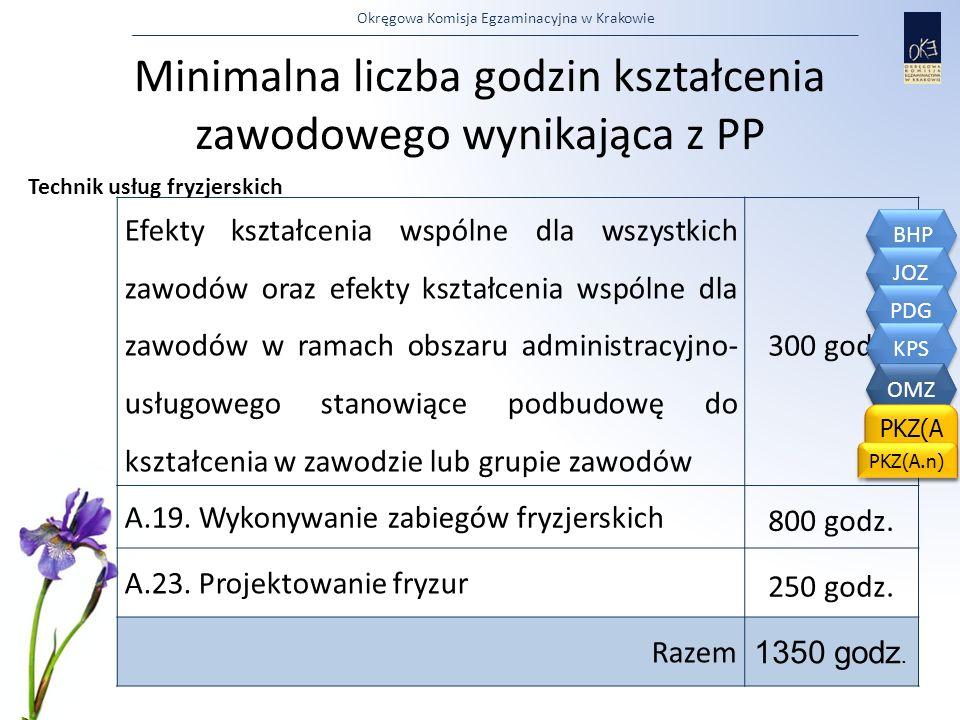 Okręgowa Komisja Egzaminacyjna w Krakowie Minimalna liczba godzin kształcenia zawodowego wynikająca z PP Efekty kształcenia wspólne dla wszystkich zaw