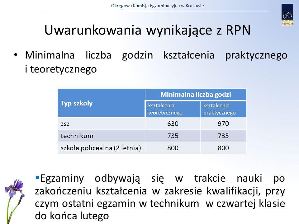 Okręgowa Komisja Egzaminacyjna w Krakowie Uwarunkowania wynikające z RPN Minimalna liczba godzin kształcenia praktycznego i teoretycznego Typ szkoły M