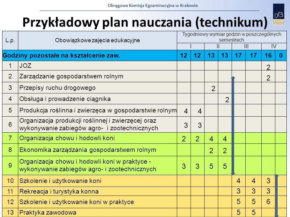 Okręgowa Komisja Egzaminacyjna w Krakowie Przykładowy plan nauczania (technikum) L.p.Obowiązkowe zajęcia edukacyjne Tygodniowy wymiar godzin w poszcze