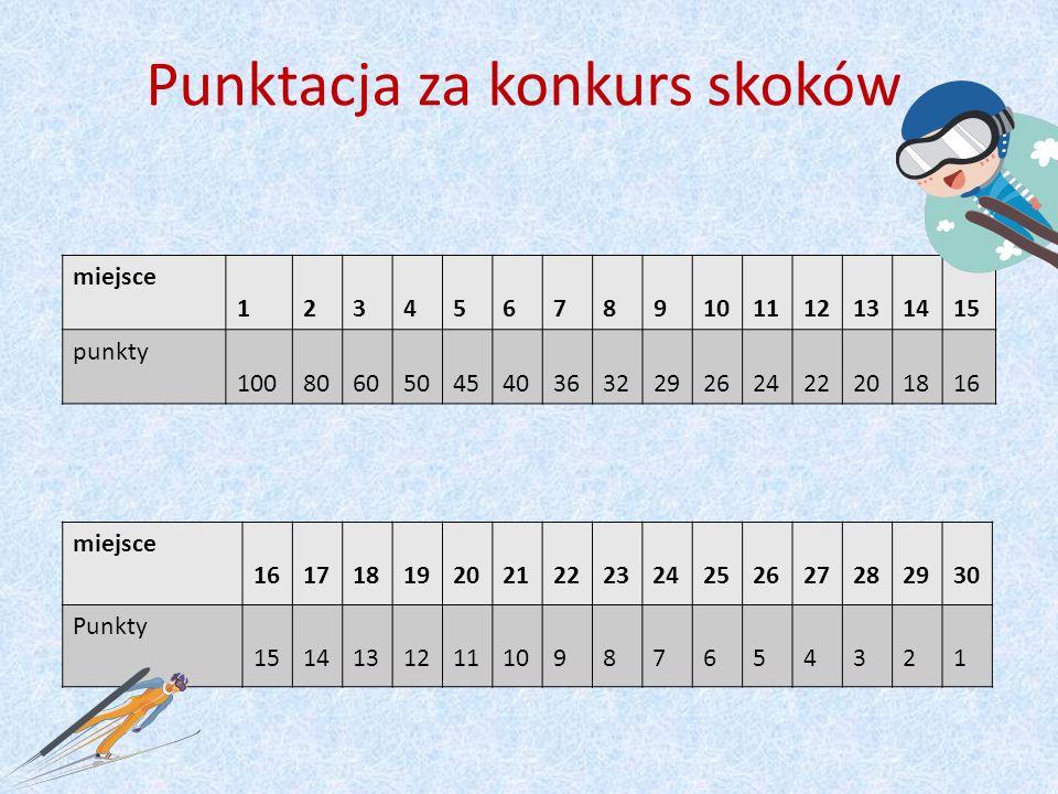 Punktacja za konkurs skoków miejsce 1 2 3 4 5 6 7 8 9 10 11 12 13 14 15 punkty 100 80 60 50 45 40 36 32 29 26 24 22 20 18 16 miejsce 16 17 18 19 20 21