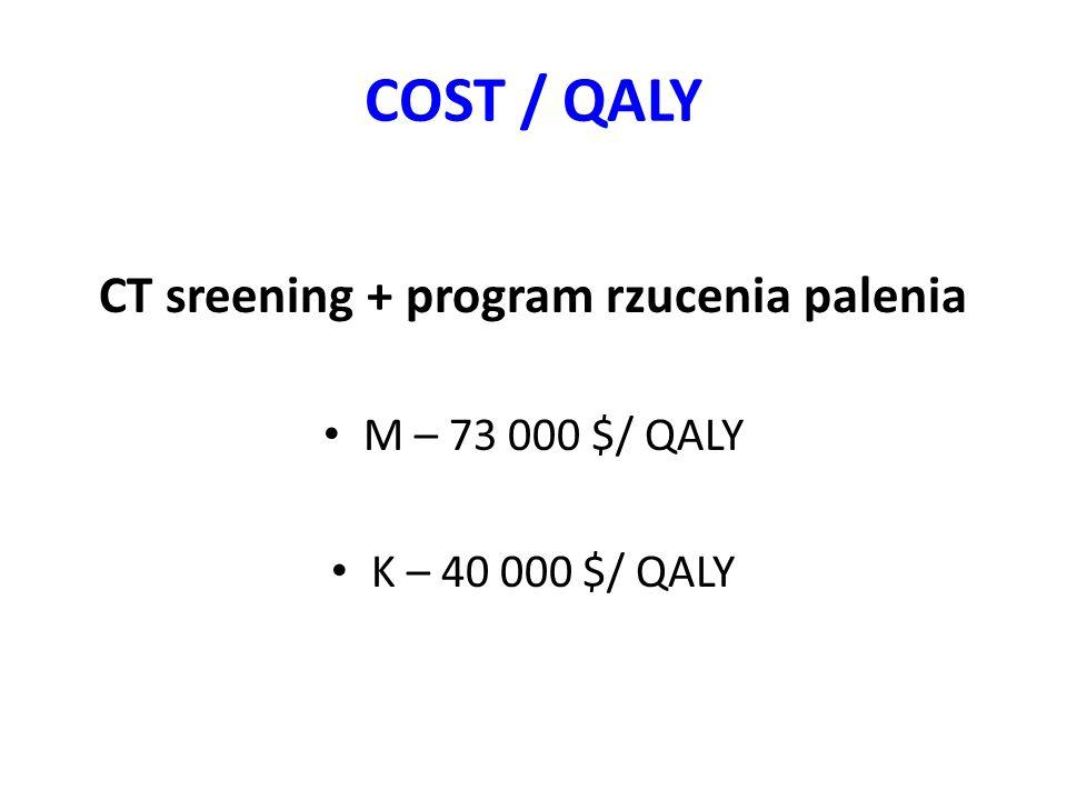 COST / QALY CT sreening + program rzucenia palenia M – 73 000 $/ QALY K – 40 000 $/ QALY