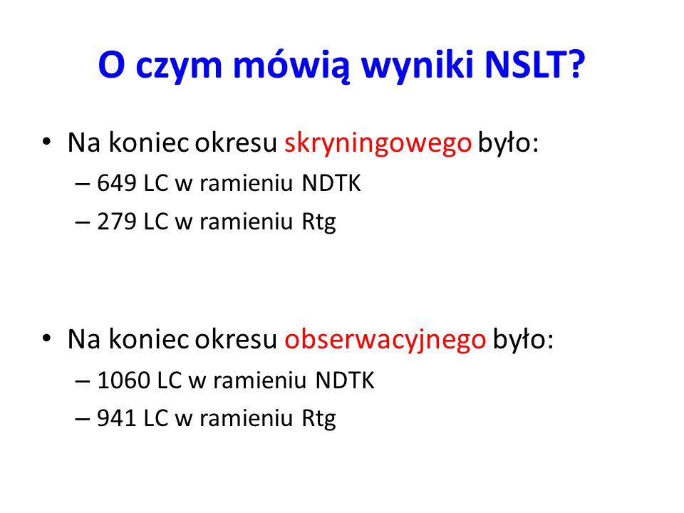 O czym mówią wyniki NSLT? Na koniec okresu skryningowego było: – 649 LC w ramieniu NDTK – 279 LC w ramieniu Rtg Na koniec okresu obserwacyjnego było: