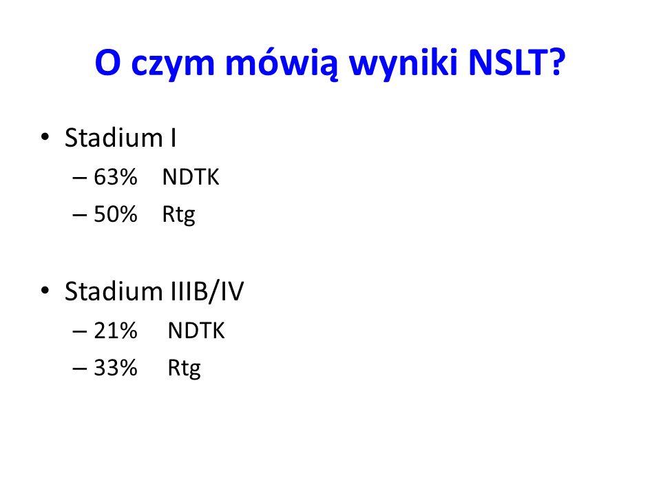 O czym mówią wyniki NSLT? Stadium I – 63% NDTK – 50% Rtg Stadium IIIB/IV – 21% NDTK – 33% Rtg
