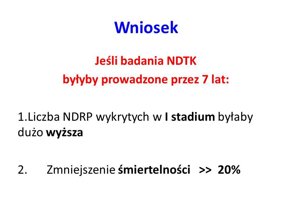 Wniosek Jeśli badania NDTK byłyby prowadzone przez 7 lat: 1.Liczba NDRP wykrytych w I stadium byłaby dużo wyższa 2. Zmniejszenie śmiertelności >> 20%