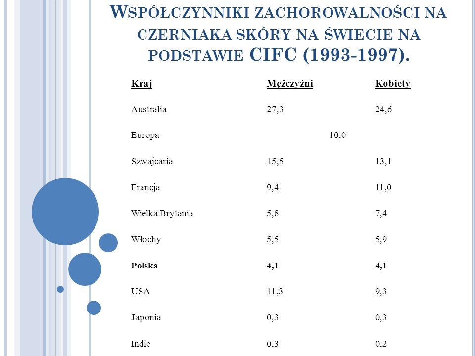 W SPÓŁCZYNNIKI ZACHOROWALNOŚCI NA CZERNIAKA SKÓRY NA ŚWIECIE NA PODSTAWIE CIFC (1993-1997). KrajMężczyźniKobiety Australia27,324,6 Europa 10,0 Szwajca