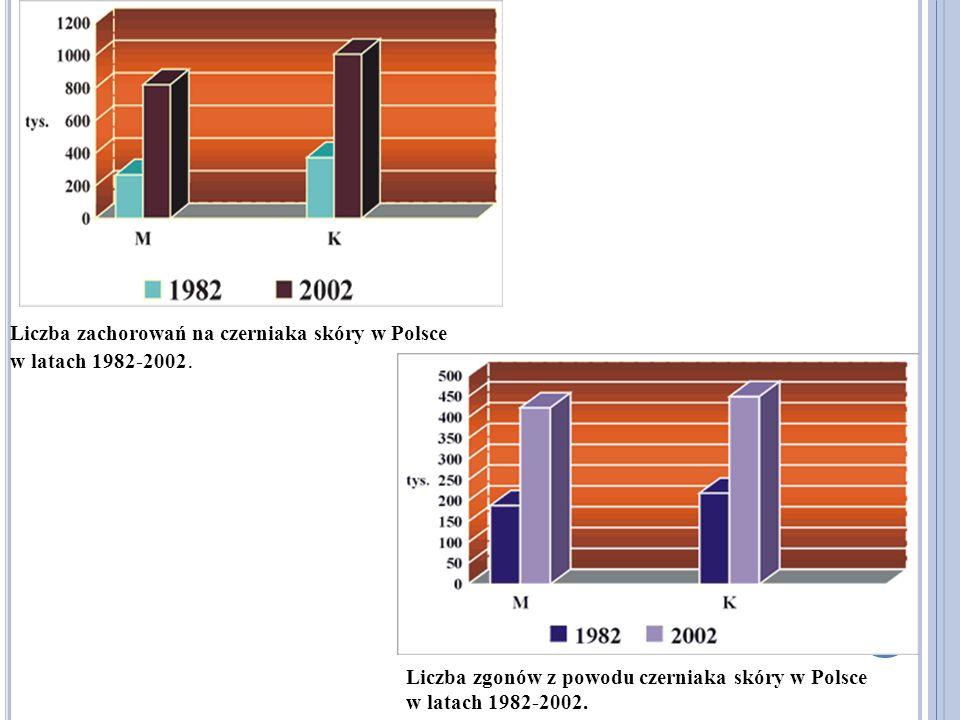 Liczba zachorowań na czerniaka skóry w Polsce w latach 1982-2002. Liczba zgonów z powodu czerniaka skóry w Polsce w latach 1982-2002.