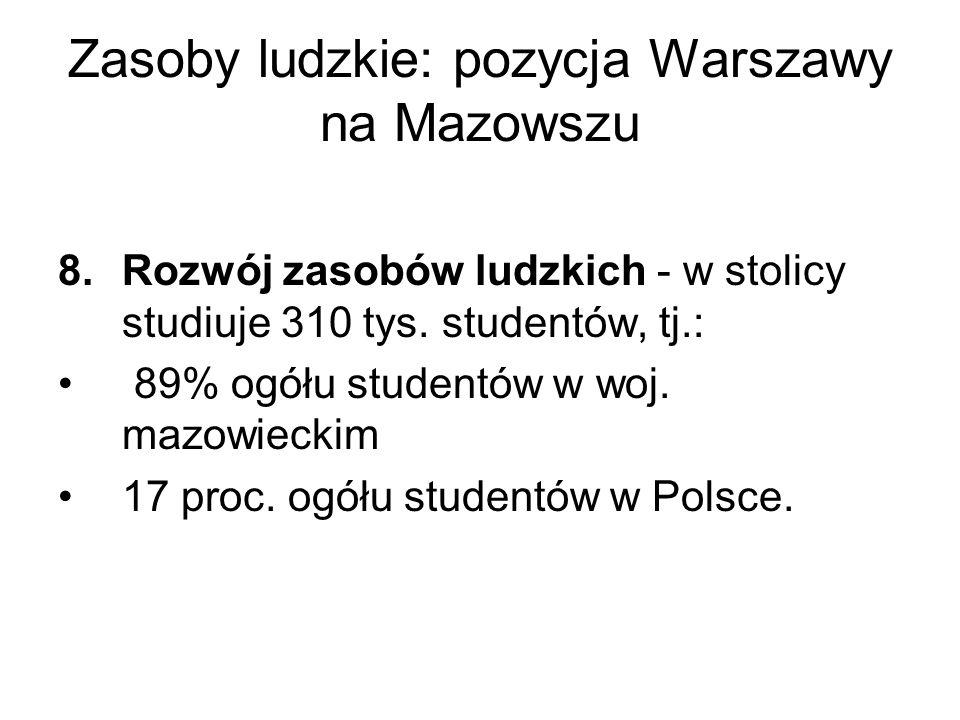 Zasoby ludzkie: pozycja Warszawy na Mazowszu 8.Rozwój zasobów ludzkich - w stolicy studiuje 310 tys.
