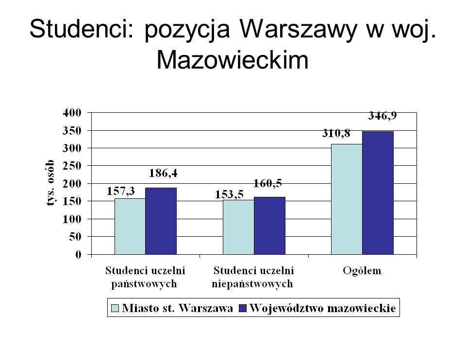 Studenci: pozycja Warszawy w woj. Mazowieckim