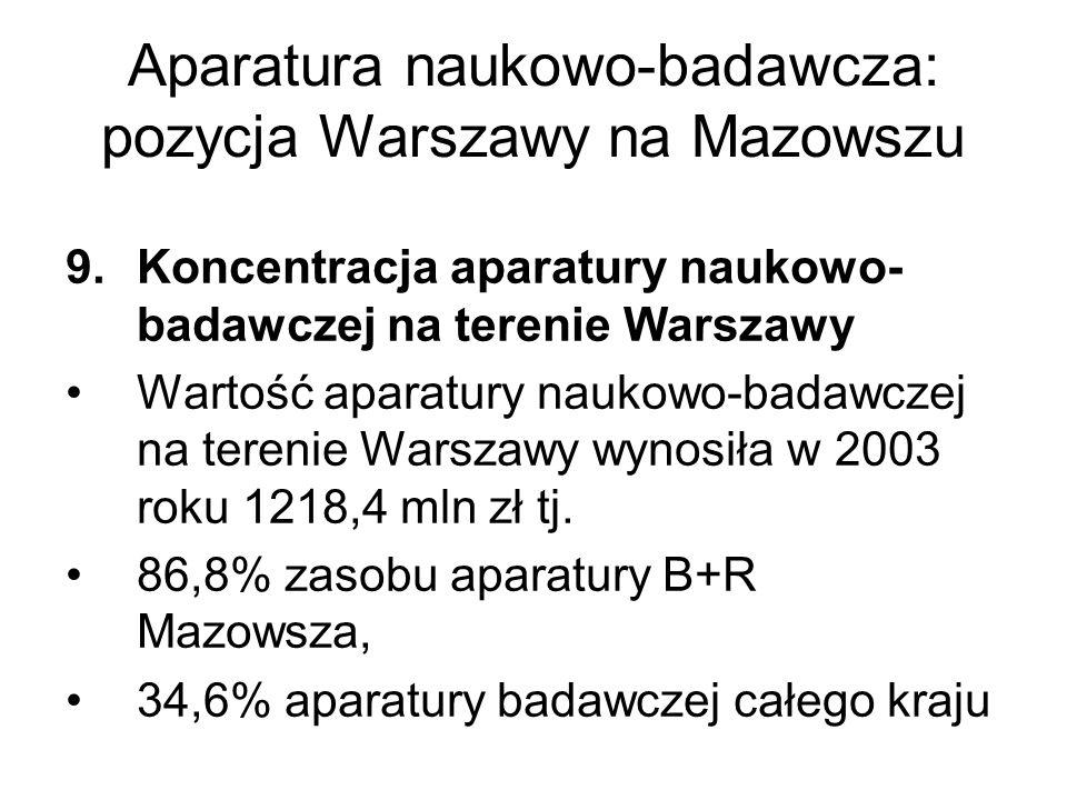 Aparatura naukowo-badawcza: pozycja Warszawy na Mazowszu 9.Koncentracja aparatury naukowo- badawczej na terenie Warszawy Wartość aparatury naukowo-badawczej na terenie Warszawy wynosiła w 2003 roku 1218,4 mln zł tj.