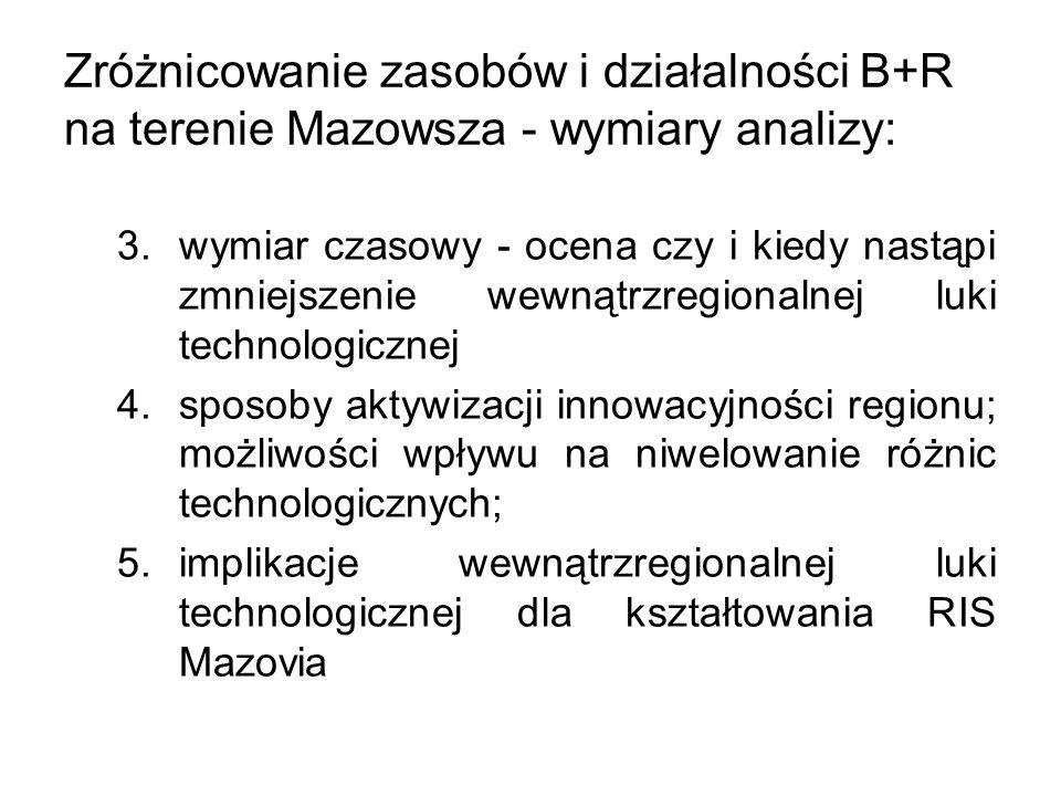 Zróżnicowanie zasobów i działalności B+R na terenie Mazowsza - wymiary analizy: 3.wymiar czasowy - ocena czy i kiedy nastąpi zmniejszenie wewnątrzregionalnej luki technologicznej 4.sposoby aktywizacji innowacyjności regionu; możliwości wpływu na niwelowanie różnic technologicznych; 5.implikacje wewnątrzregionalnej luki technologicznej dla kształtowania RIS Mazovia