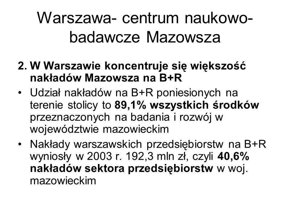 Warszawa- centrum naukowo- badawcze Mazowsza 2.W Warszawie koncentruje się większość nakładów Mazowsza na B+R Udział nakładów na B+R poniesionych na terenie stolicy to 89,1% wszystkich środków przeznaczonych na badania i rozwój w województwie mazowieckim Nakłady warszawskich przedsiębiorstw na B+R wyniosły w 2003 r.