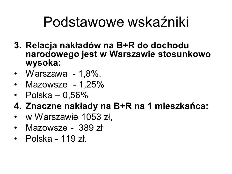 Podstawowe wskaźniki 3.Relacja nakładów na B+R do dochodu narodowego jest w Warszawie stosunkowo wysoka: Warszawa - 1,8%.
