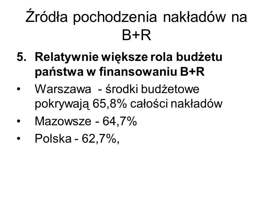 Źródła pochodzenia nakładów na B+R 5.Relatywnie większe rola budżetu państwa w finansowaniu B+R Warszawa - środki budżetowe pokrywają 65,8% całości nakładów Mazowsze - 64,7% Polska - 62,7%,