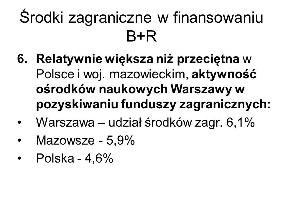 Zasoby ludzkie: pozycja Warszawy na Mazowszu 7.Silne zaplecze kadrowe - liczba zatrudnionych w stolicy sferze B+R wynosiła w 2003 roku 30 tys.