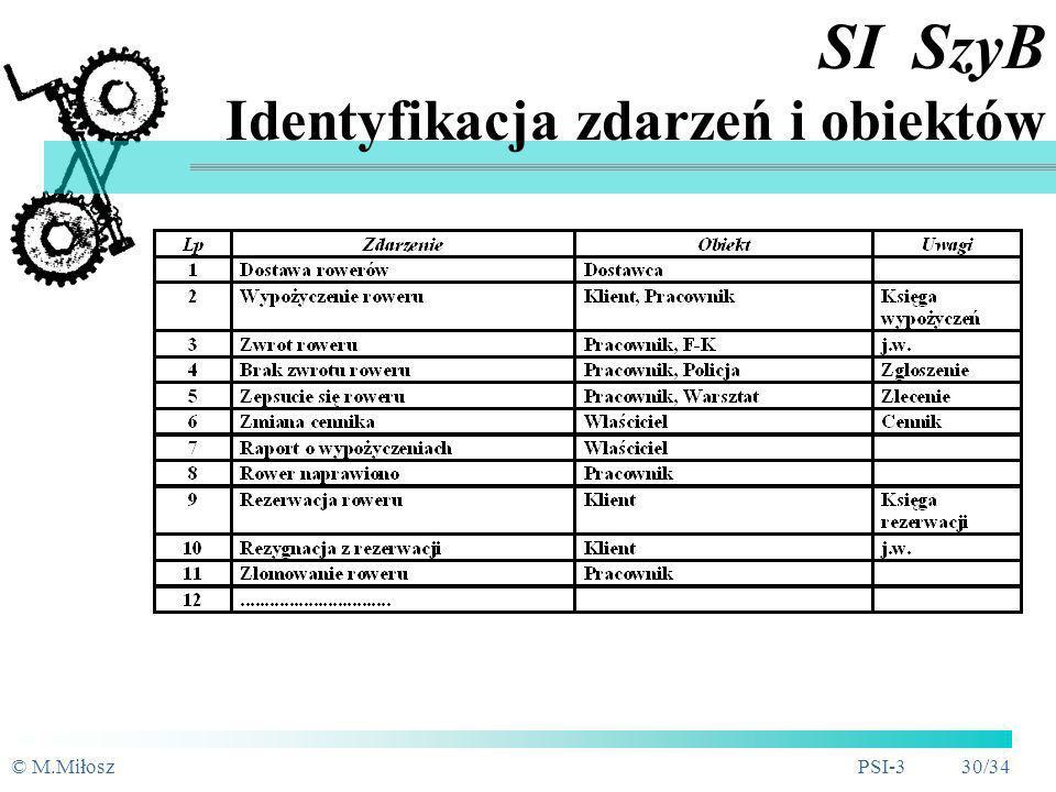 © M.MiłoszPSI-3 29/34 SI SzyB Wymagania niefunkcjonalne SI SzyB ma być zaimplementowany przy pomocy MS Access 2000 na komputerze z MS Windows 2000 Do