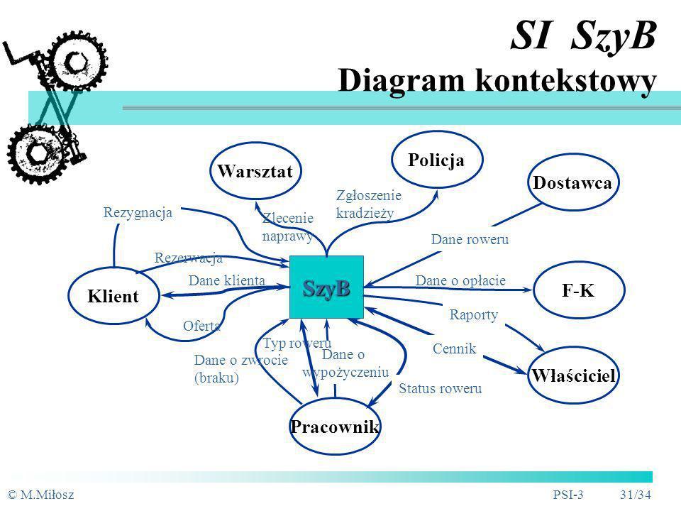 © M.MiłoszPSI-3 30/34 SI SzyB Identyfikacja zdarzeń i obiektów