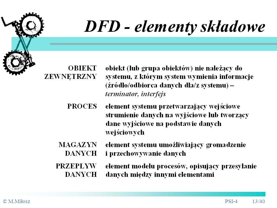 © M.MiłoszPSI-4 12/40 Diagramy przepływu danych DFD - Data Flow Diagram Strukturalna specyfikacja funkcji systemu (mapa procesów) Identyfikacja zależn