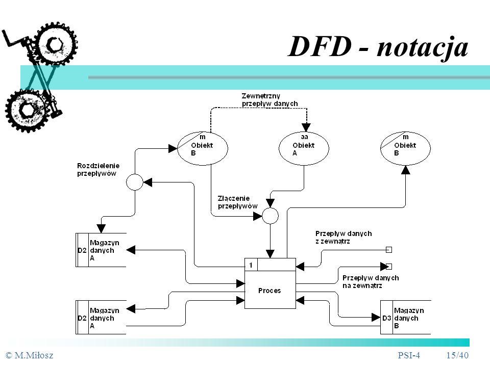 © M.MiłoszPSI-4 14/40 DFD - symbole graficzne SSADM - Structured System Analysis and Design Method D1 Dane klienta D8 Stan magazynu Obiekt zewnętrzny