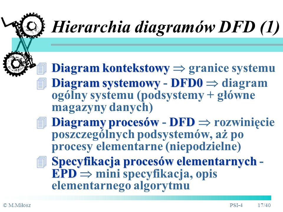 © M.MiłoszPSI-4 16/40 Hierarchiczność SzyB 3.1 3.2 3.3 4.1 4.2 4.3 1 2 4 3 Poziom