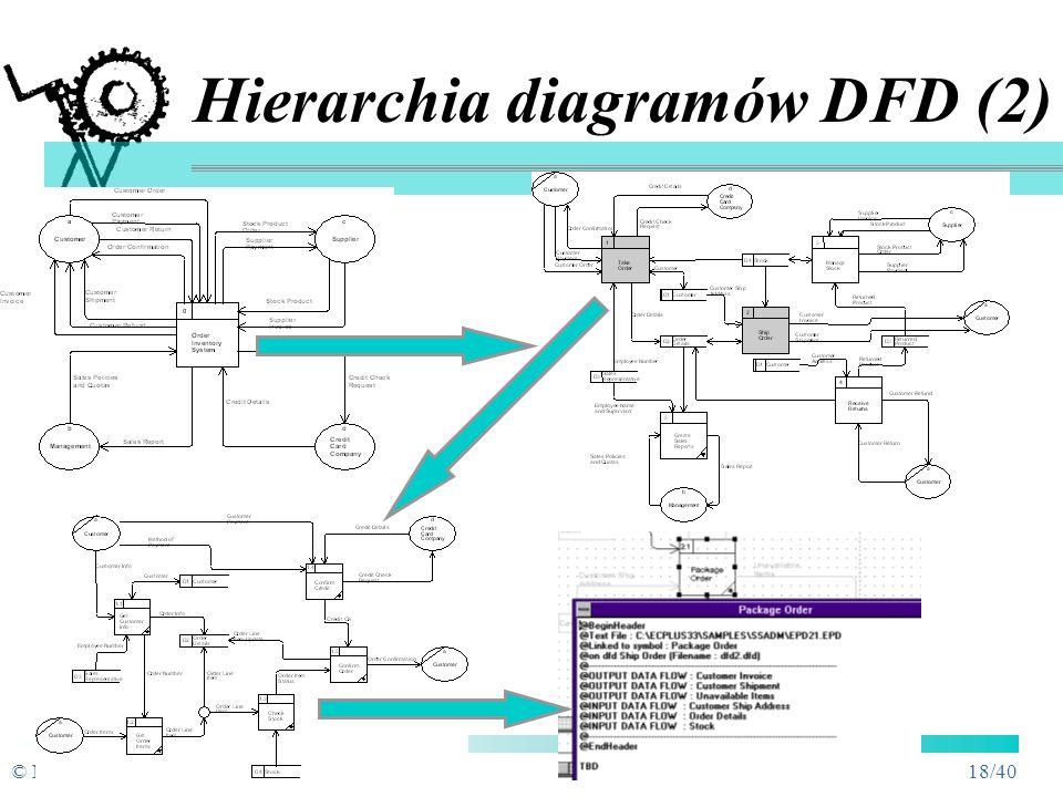 © M.MiłoszPSI-4 17/40 Hierarchia diagramów DFD (1) Diagram kontekstowy Diagram kontekstowy granice systemu Diagram systemowyDFD0 Diagram systemowy - D