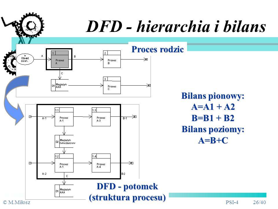 © M.MiłoszPSI-4 25/40 Bilans pionowy DFD - bilansowanie suma (zawartości) przepływów danych wpływających (wypływających) do procesu jest równa sumie p