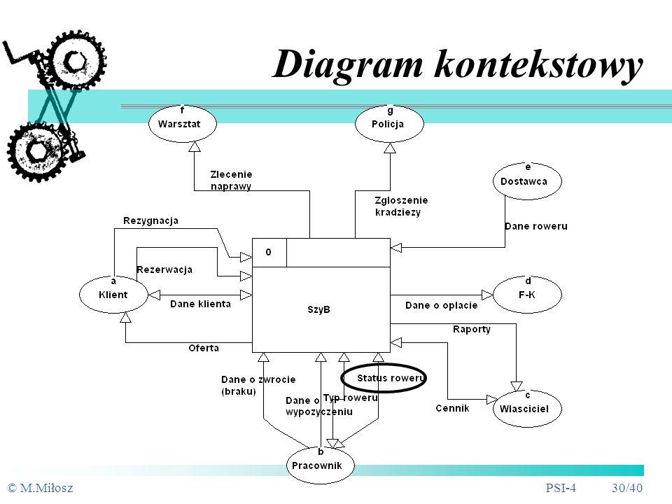Przykład - SzyB Modelowanie procesów