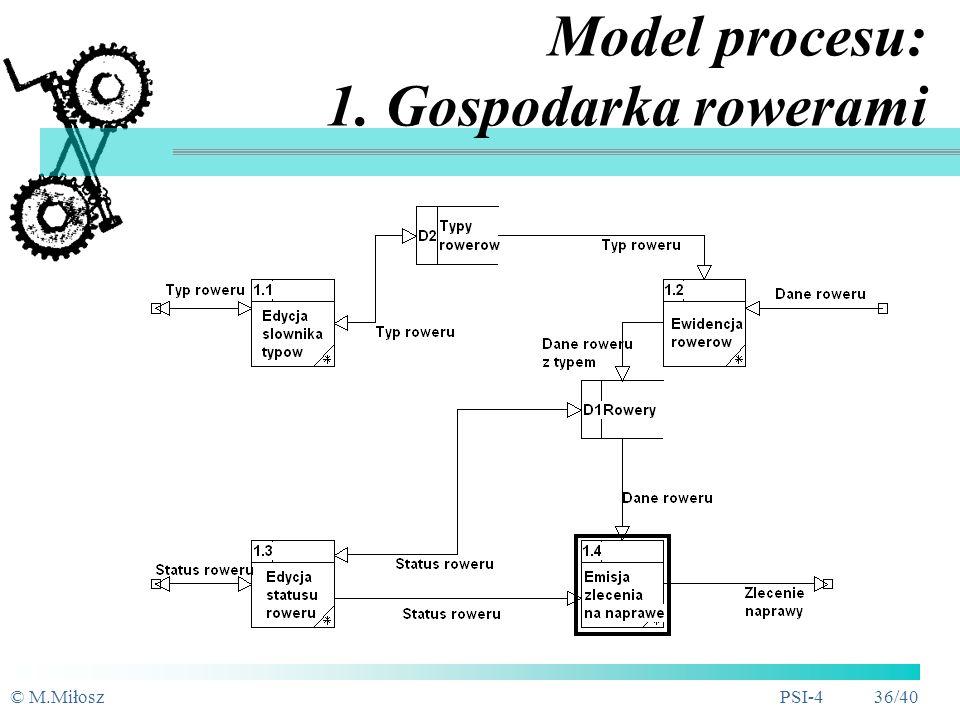 © M.MiłoszPSI-4 35/40 Diagram systemowy (DFD0)