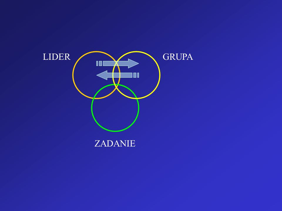 TEORIA ZACHOWAŃ PRZYWÓDCZYCH (Leadership behavior) Teoria źródeł władzy (bases of power) B.H.