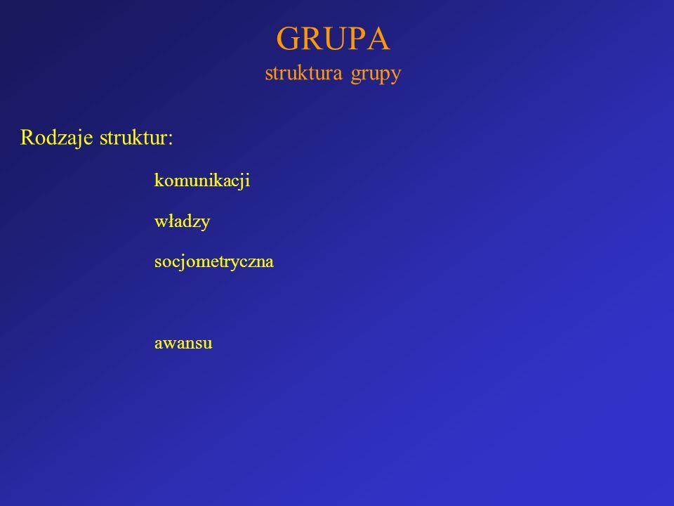 GRUPA struktura grupy Rodzaje struktur: komunikacji władzy socjometryczna awansu