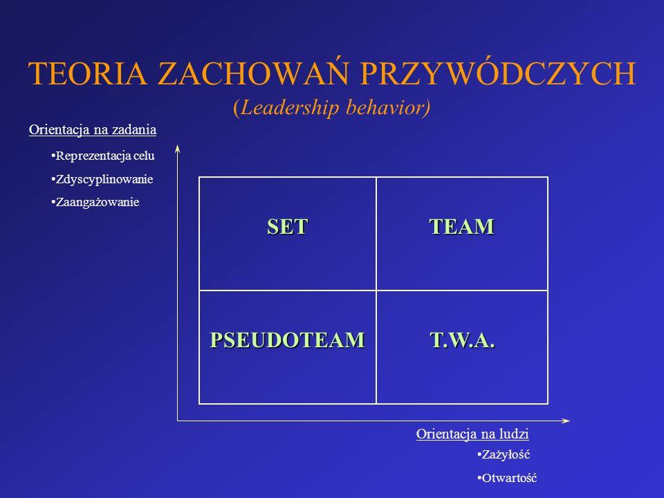 TEORIA ZACHOWAŃ PRZYWÓDCZYCH (Leadership behavior) SETTEAM PSEUDOTEAMT.W.A. Orientacja na zadania Orientacja na ludzi Reprezentacja celu Zdyscyplinowa