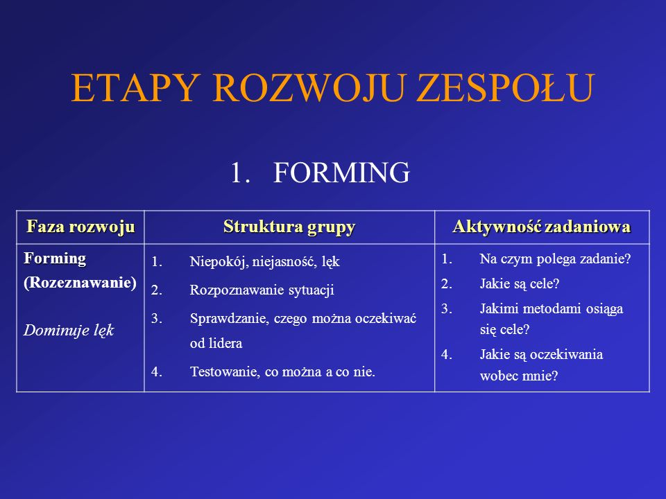 ETAPY ROZWOJU ZESPOŁU 1.FORMING Faza rozwoju Struktura grupy Aktywność zadaniowa Forming (Rozeznawanie) Dominuje lęk 1.Niepokój, niejasność, lęk 2.Roz