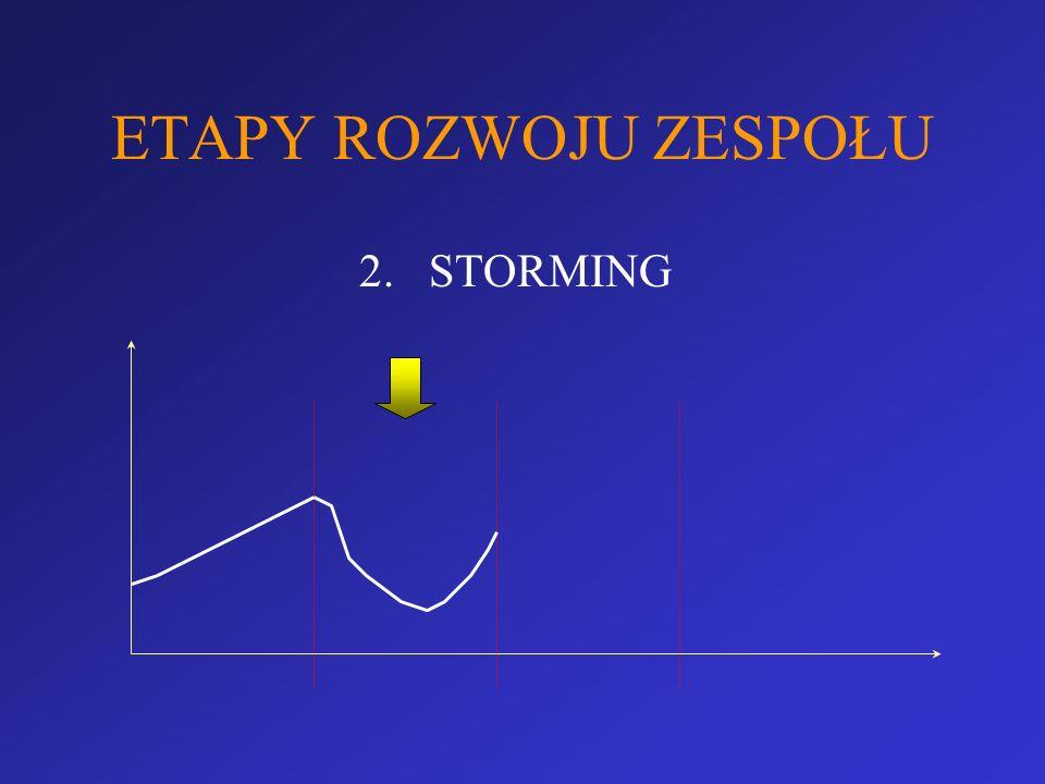 ETAPY ROZWOJU ZESPOŁU 2.STORMING