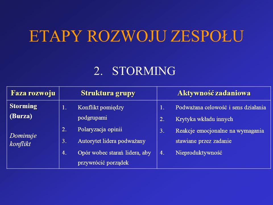ETAPY ROZWOJU ZESPOŁU 2.STORMING Faza rozwoju Struktura grupy Aktywność zadaniowa Storming (Burza) Dominuje konflikt 1.Konflikt pomiędzy podgrupami 2.
