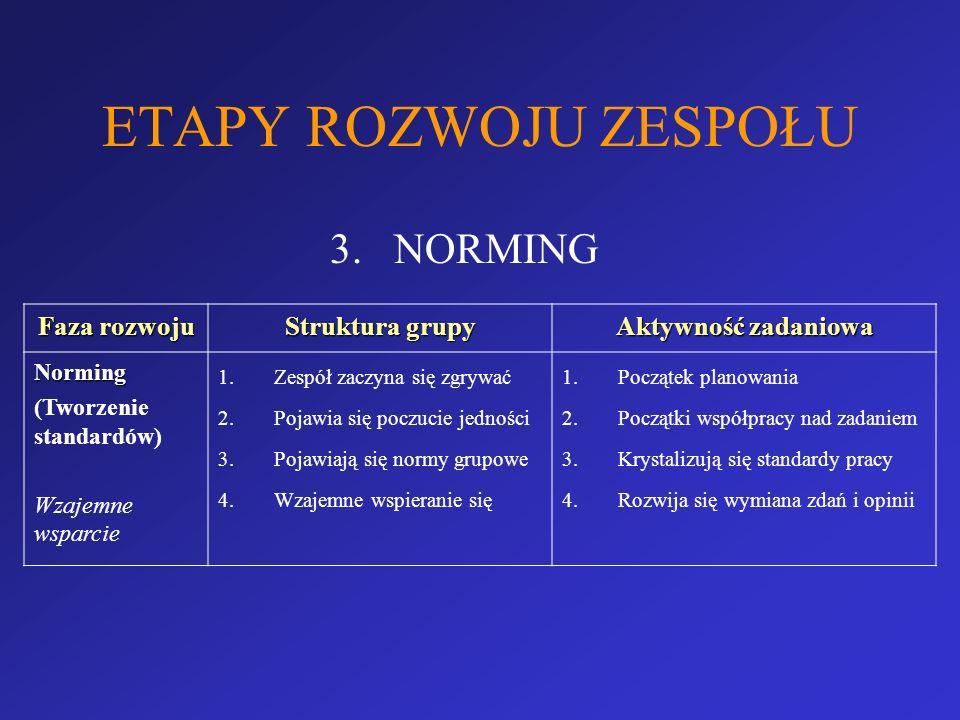 ETAPY ROZWOJU ZESPOŁU 3.NORMING Faza rozwoju Struktura grupy Aktywność zadaniowa Norming (Tworzenie standardów) Wzajemne wsparcie 1.Zespół zaczyna się
